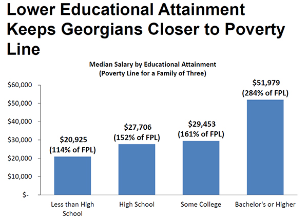 Lower Educational Attainment Keeps Georgians Closer to Poverty Line