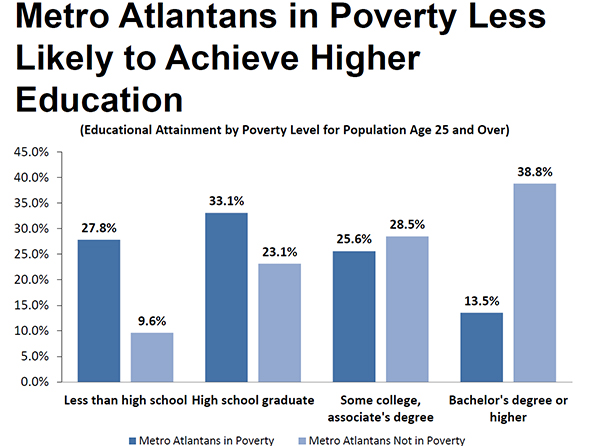 Metro Atlantans in Poverty Less Likely to Achieve Higher Education